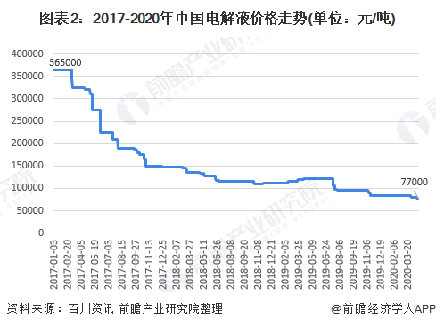 图表2:2017-2020年中国电解液价格走势(单位:元/吨)