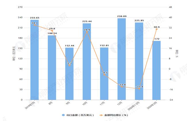 2020年1-3月前我国粮食出口量及金额增长表