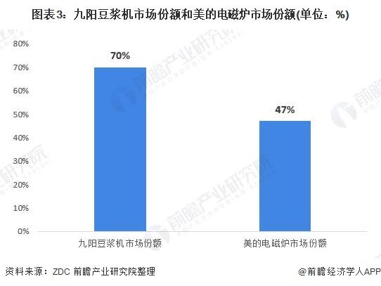 图表3:九阳豆浆机市场份额和美的电磁炉市场份额(单位:%)