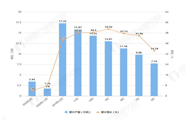2020年3月前山西省塑料制品产量及增长情况图