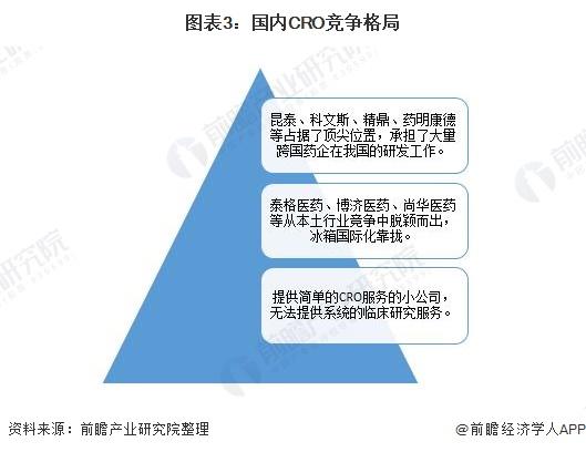 图表3:国内CRO竞争格局