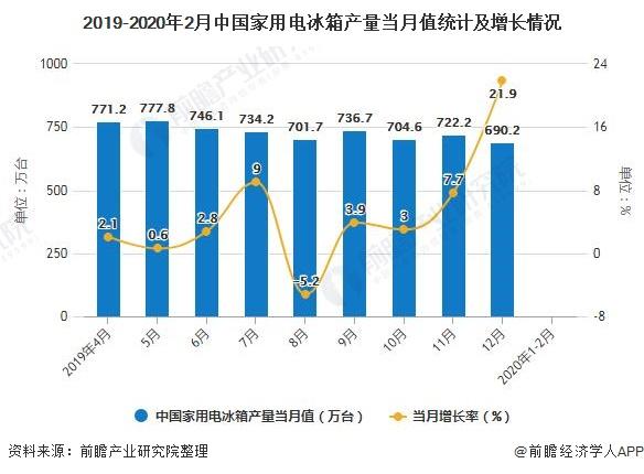 2019-2020年2月中国家用电冰箱产量当月值统计及增长情况