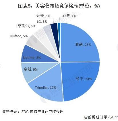 图表5:美容仪市场竞争格局(单位:%)
