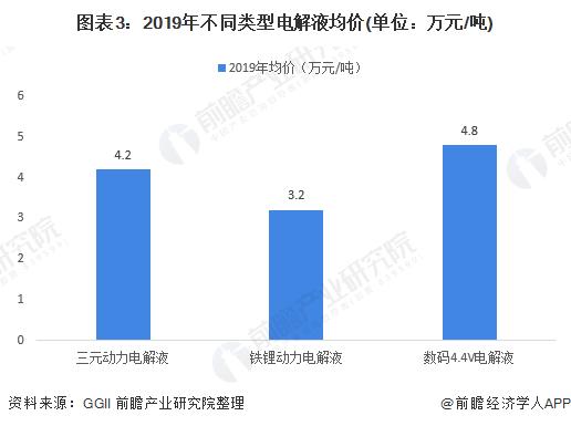 图表3:2019年不同类型电解液均价(单位:万元/吨)