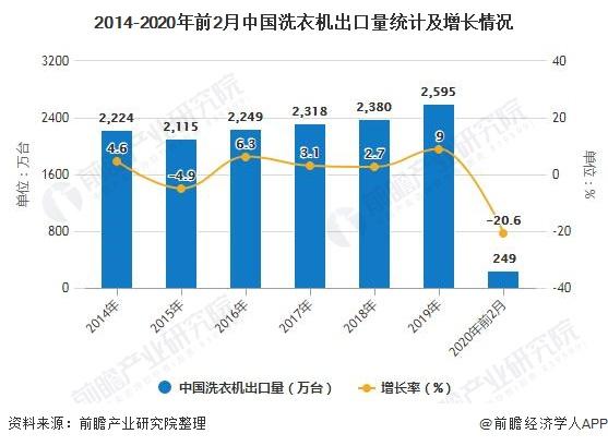 2014-2020年前2月中国洗衣机出口量统计资料及快速增长情况