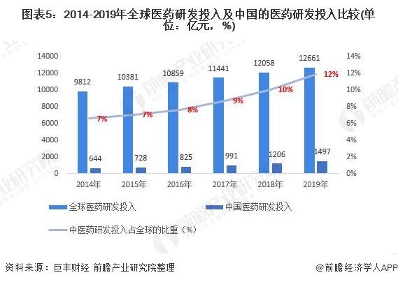 图表5:2014-2019年全球医药研发投入及中国的医药研发投入比较(单位:亿元,%)