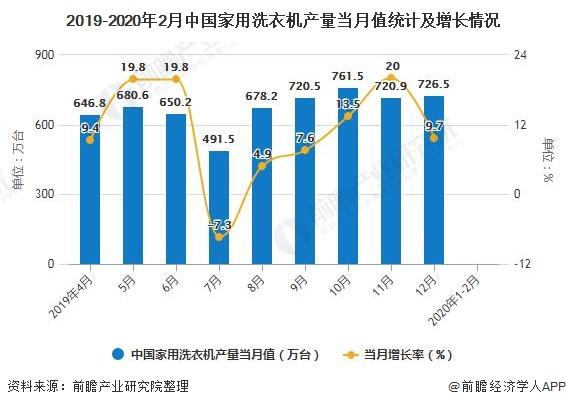 2019-2020年2月中国家用洗衣机产量当月值统计资料及增长情况