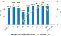 2020年1-2月中国<em>洗衣机</em>行业市场分析:产量规模超770万台 出口量将近250万台