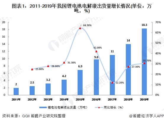 图表1:2011-2019年我国锂电池电解液出货量增长情况(单位:万吨,%)