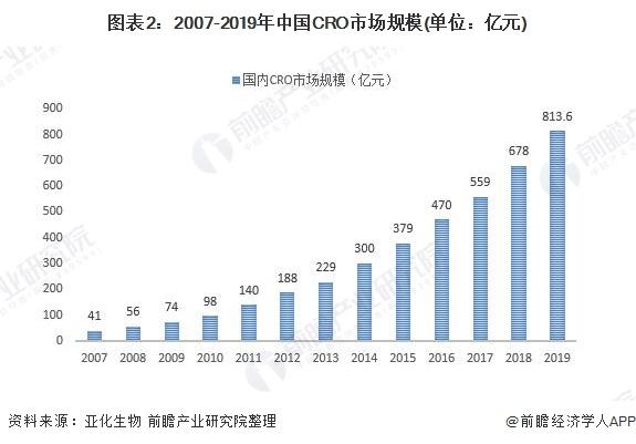 图表2:2007-2019年中国CRO市场规模(单位:亿元)