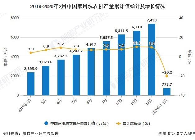2019-2020年2月中国家用洗衣机产量总计值统计资料及增长情况