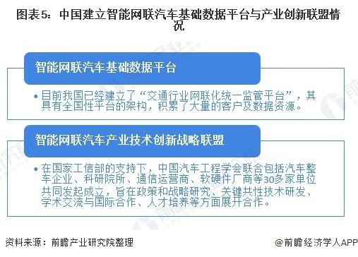 图表5:中国建立智能网联汽车基础数据平台与产业创新联盟情况