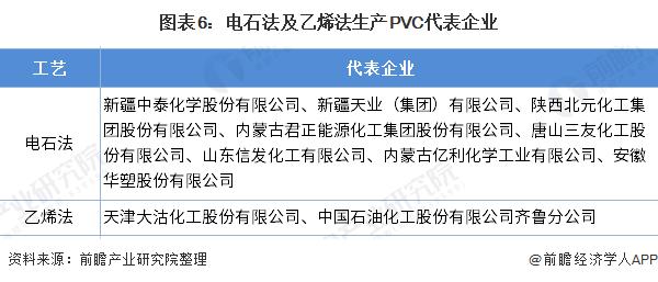图表6:电石法及乙烯法生产PVC代表企业