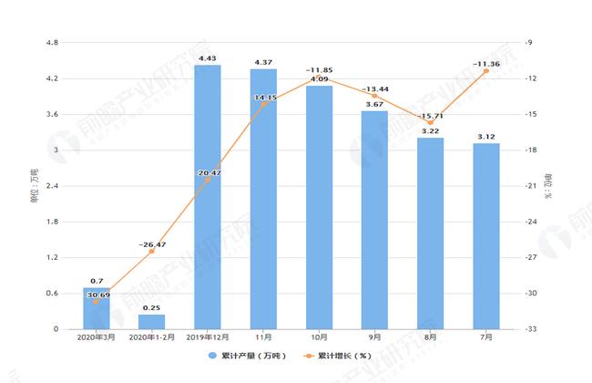 2020年3月前内蒙古塑料制品产量及增长情况图