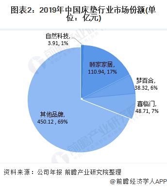 图表2:2019年中国床垫行业市场份额(单位:亿元)