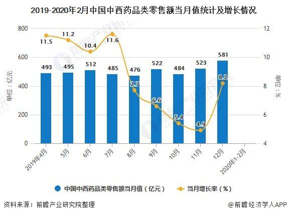 2019-2020年2月中国中西药品类零售额当月值统计及增长情况