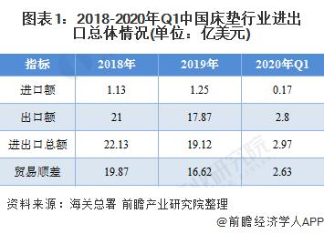 图表1:2018-2020年Q1中国床垫行业进出口总体情况(单位:亿美元)