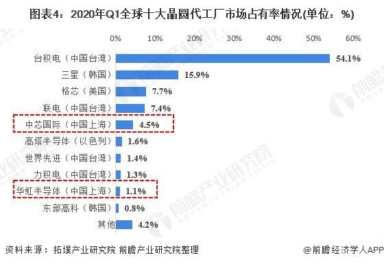 图表4:2020年Q1全球十大晶圆代工厂市场占有率情况(单位:%)