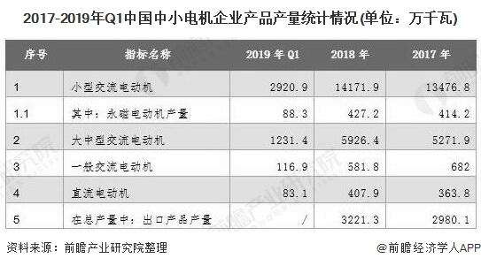 2017-2019年Q1中国中小电机企业产品产量统计情况(单位:万千瓦)