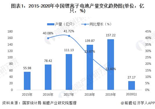 图表1:2015-2020年中国锂离子电池产量变化趋势图(单位:亿只,%)