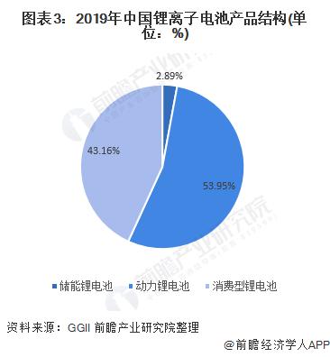 图表3:2019年中国锂离子电池产品结构(单位:%)