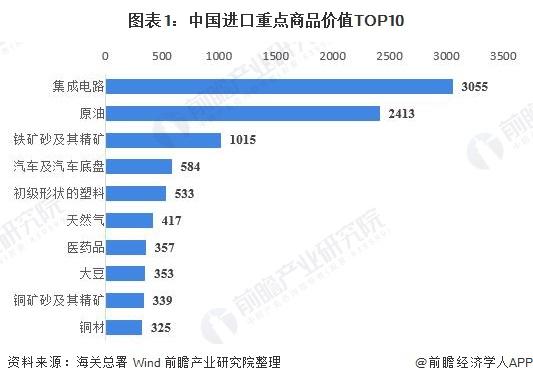 图表1:中国进口重点商品价值TOP10
