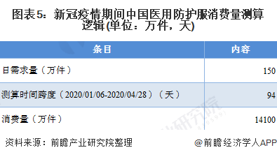 图表5:新冠疫情期间中国医用防护服消费量测算逻辑(单位:万件,天)