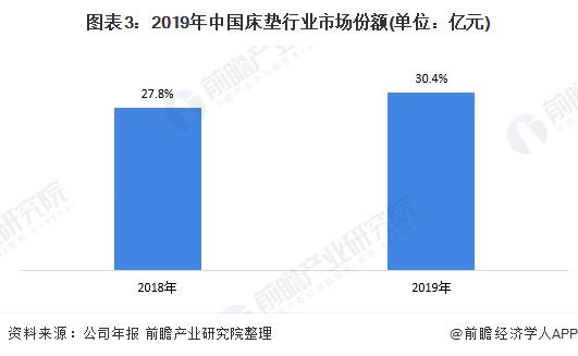 图表3:2019年中国床垫行业市场份额(单位:亿元)