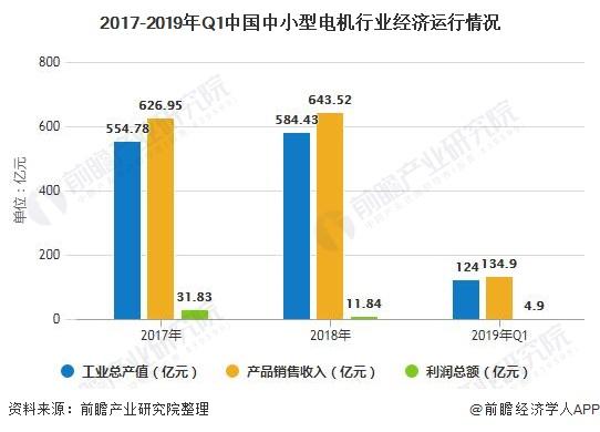2017-2019年Q1中国中小型电机行业经济运行情况