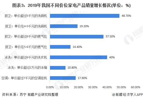 图表3:2019年我国不同价位家电产品销量增长情况(单位:%)