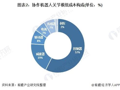 图表2:协作机器人关节模组成本构成(单位:%)