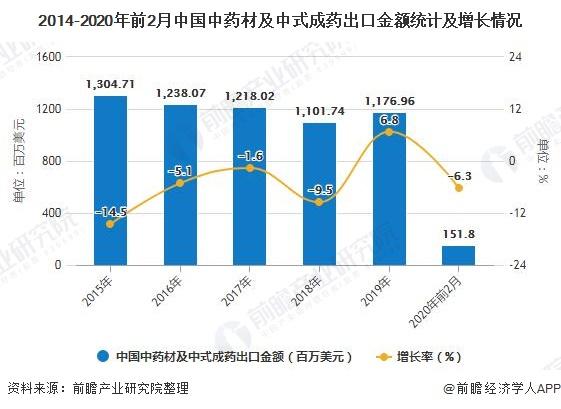 2014-2020年前2月中国中药材及中式成药出口金额统计及增长情况