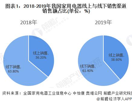 图表1:2018-2019年我国家用电器线上与线下销售渠道销售额占比(单位:%)
