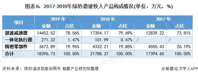 图表6:2017-2019年绿的谐波收入产品构成情况(单位:万元,%)