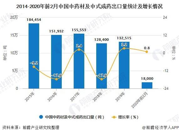2014-2020年前2月中国中药材及中式成药出口量统计及增长情况