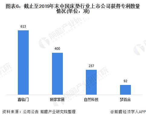 图表6:截止至2019年末中国床垫行业上市公司获得专利数量情况(单位:项)
