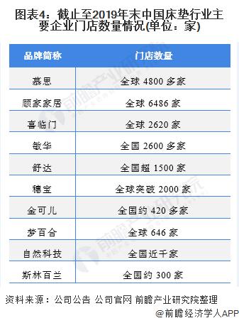 图表4:截止至2019年末中国床垫行业主要企业门店数量情况(单位:家)