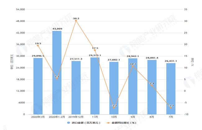 2020年1-3月前我国集成电路进口量及金额增长表