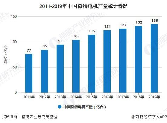 2011-2019年中国微特电机产量统计情况