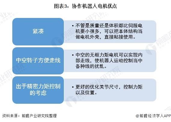图表3:协作机器人电机优点