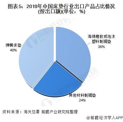 图表5:2019年中国床垫行业出口产品占比情况(按出口额)(单位:%)