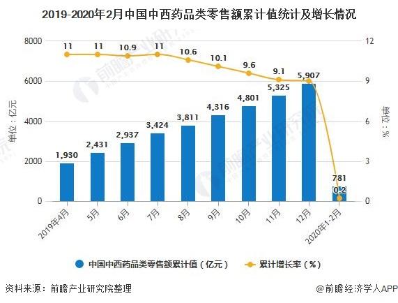 2019-2020年2月中国中西药品类零售额累计值统计及增长情况
