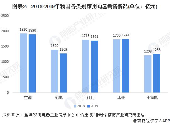 图表2:2018-2019年我国各类别家用电器销售情况(单位:亿元)