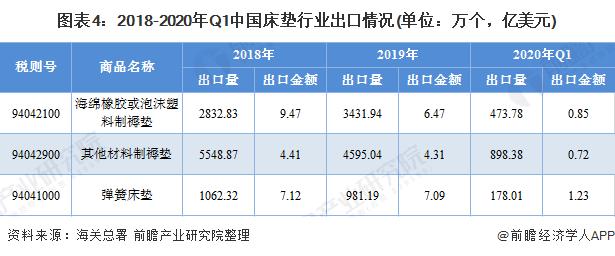 图表4:2018-2020年Q1中国床垫行业出口情况(单位:万个,亿美元)