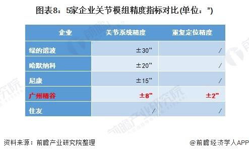"""图表8:5家企业关节模组精度指标对比(单位:"""")"""