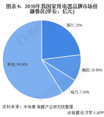图表4:2019年我国家用电器品牌市场份额情况(单位:亿元)