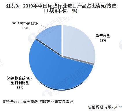 图表3:2019年中国床垫行业进口产品占比情况(按进口额)(单位:%)