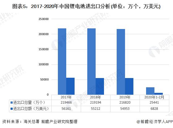 图表5:2017-2020年中国锂电池进出口分析(单位:万个,万美元)