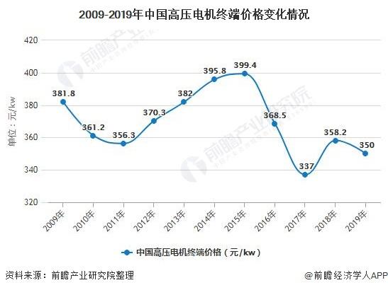 2009-2019年中国高压电机终端价格变化情况