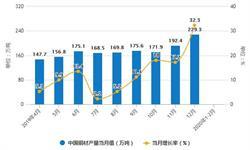 2020年1-2月中国<em>铜</em><em>材</em>行业市场分析:产量突破200万吨 进口量将近85万吨